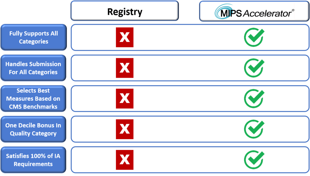 2019 MIPS Accel vs Registry.png