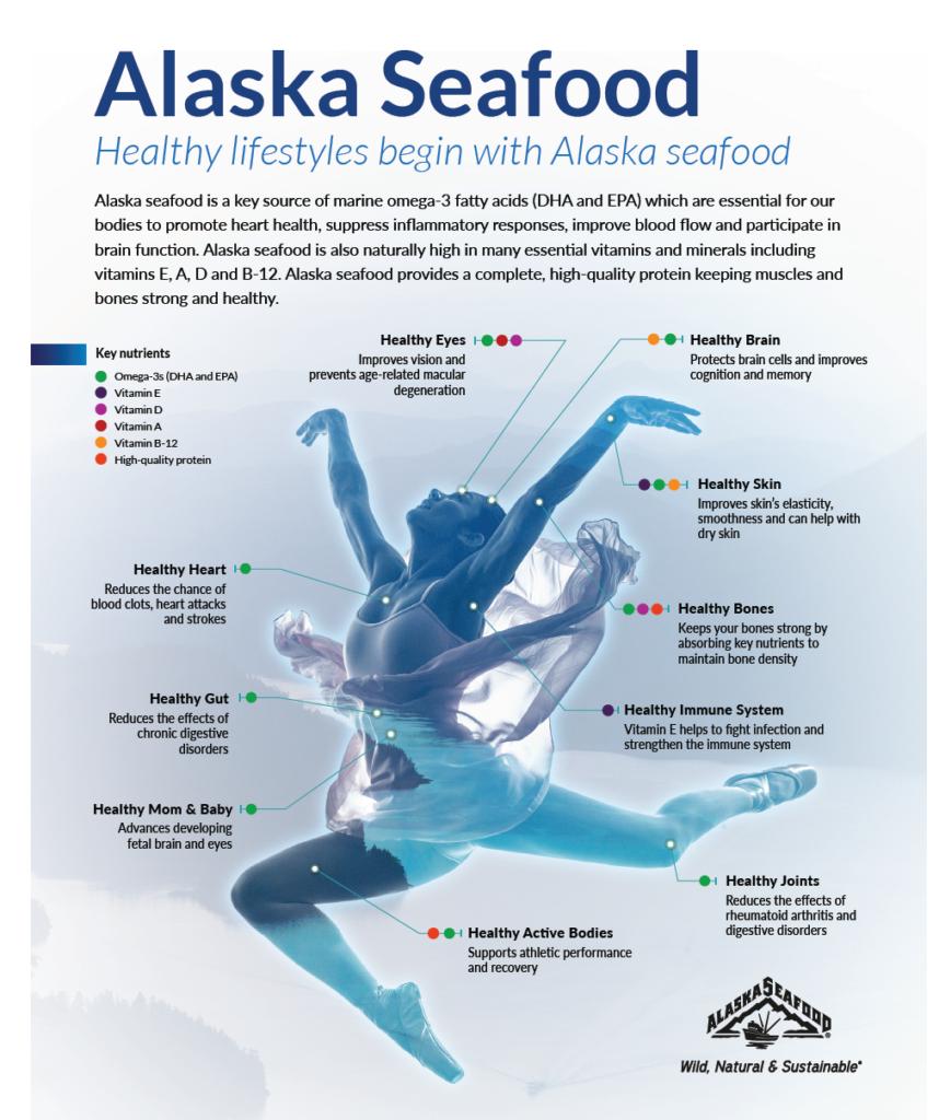Alaska Seafood Infographic