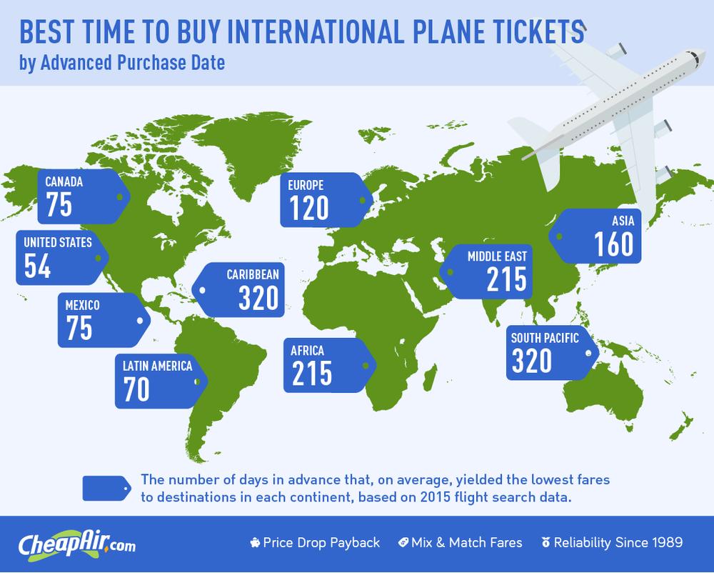 Best Time to Book International Flights