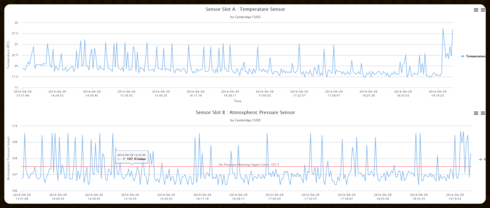 Displayed Sensor Data. Click the Picture to see real time Data.