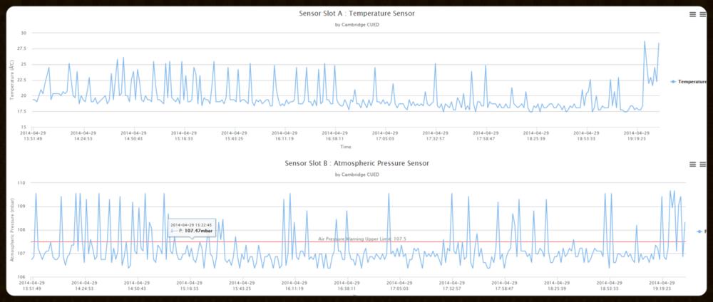 传感器数据用户介面
