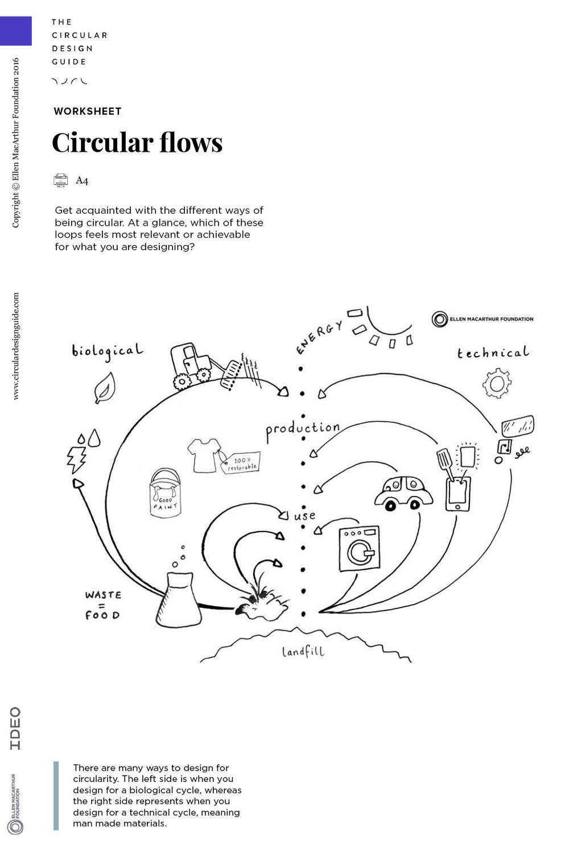 IDEO's Circular Design Guide
