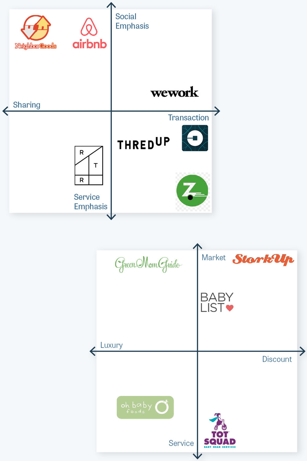 Analyzing sharing economy & baby focused startups