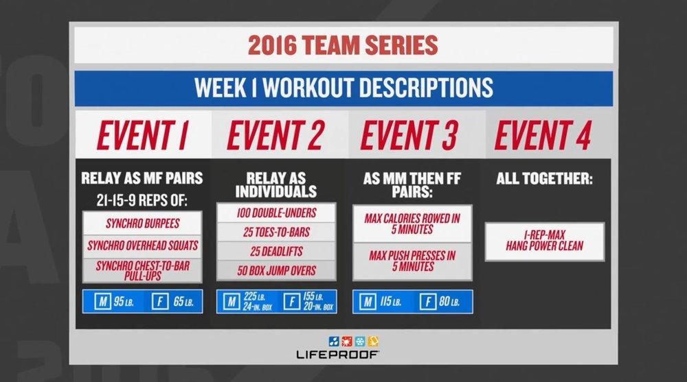 2016 Crossfit Team Series
