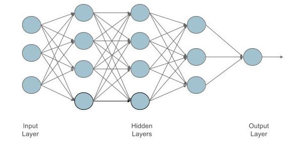 Hidden Layers in a DNN