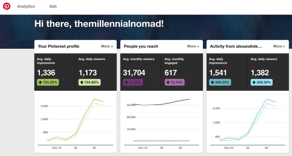 Pinterest Business Account Analytics - TheMillennialNomad Blog