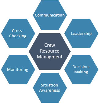 Crew Resource Management Model