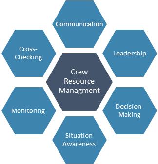 Crew Resource Management Model