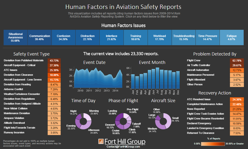 Human Factors in Aviation Safety Reports
