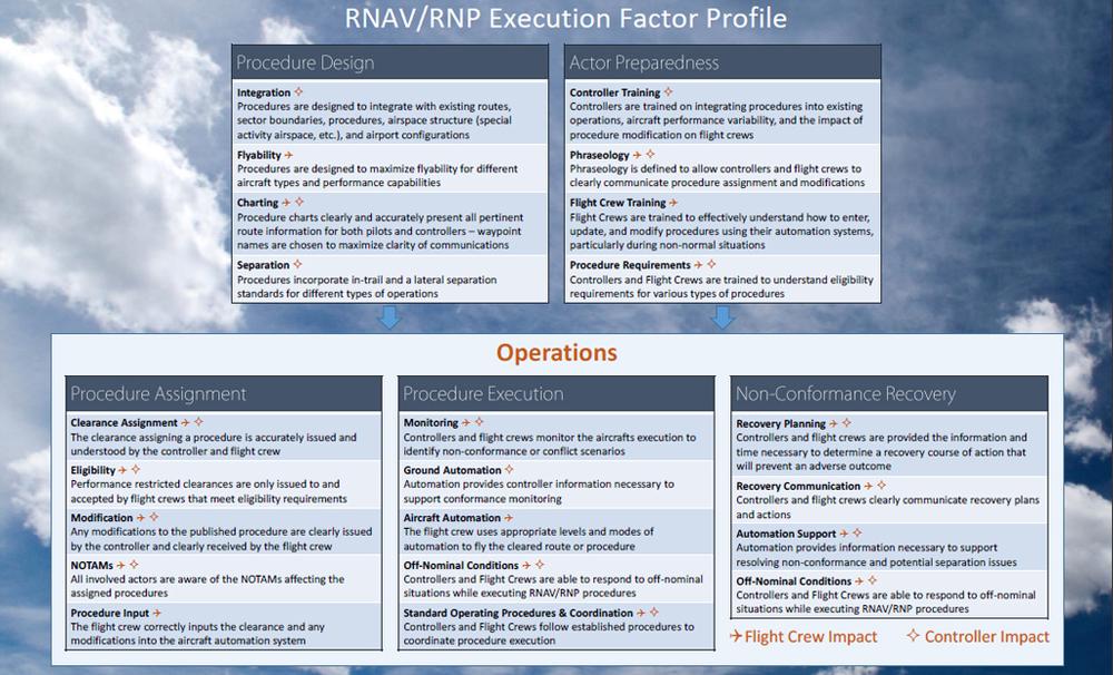 RNAV/RNP Non-Conformance Assessment