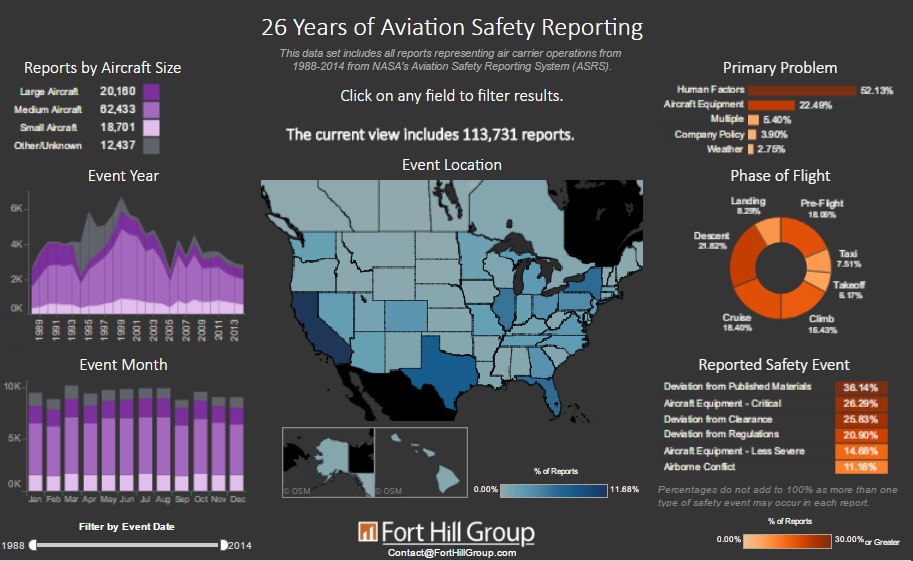 26 Years of Aviation Safety Reporting