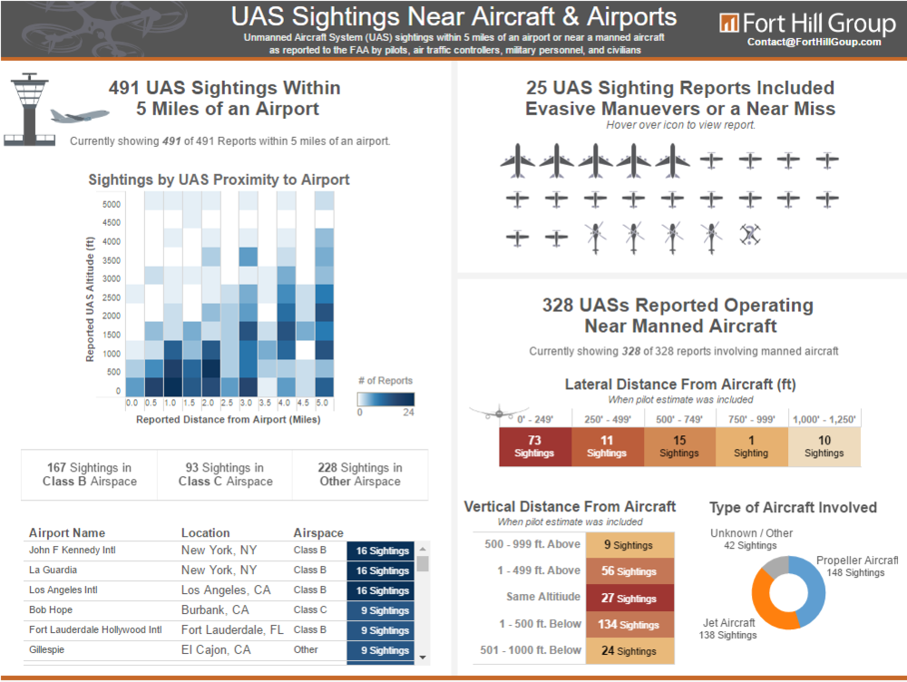 UAS Encounters with Airports & Aircraft