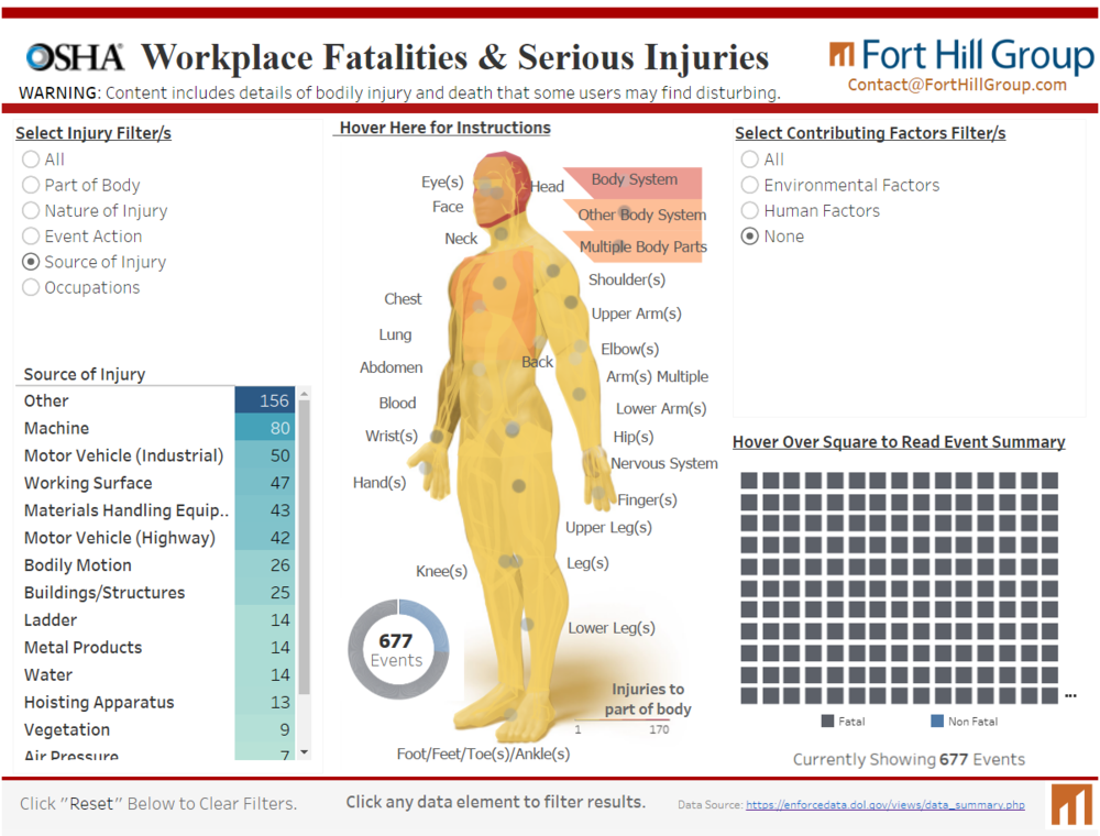 OSHA Workplace Fatalities & Serious Injuries