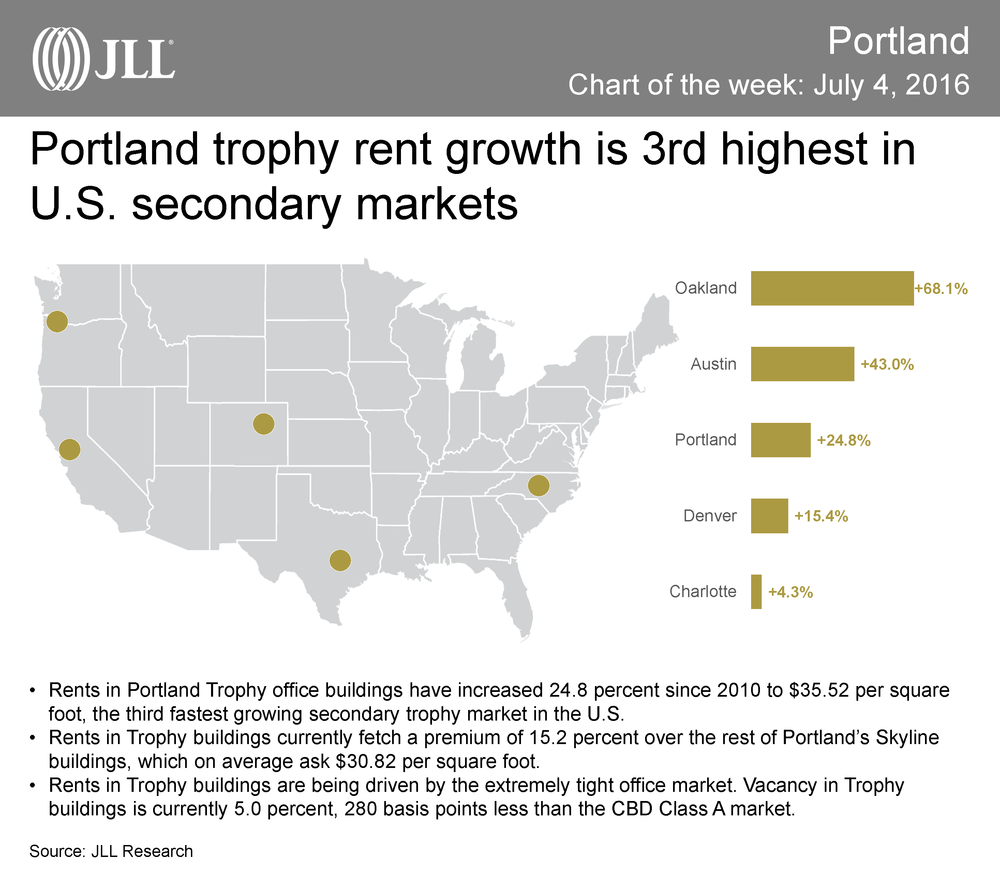 Chart Of The Week 7416 Portland Trophy Rent Growth Is 3rd Highest