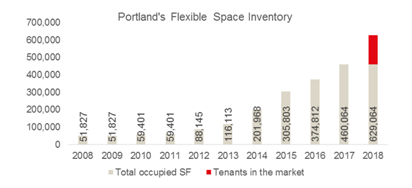 Portland's Flexible Space Inventory.png