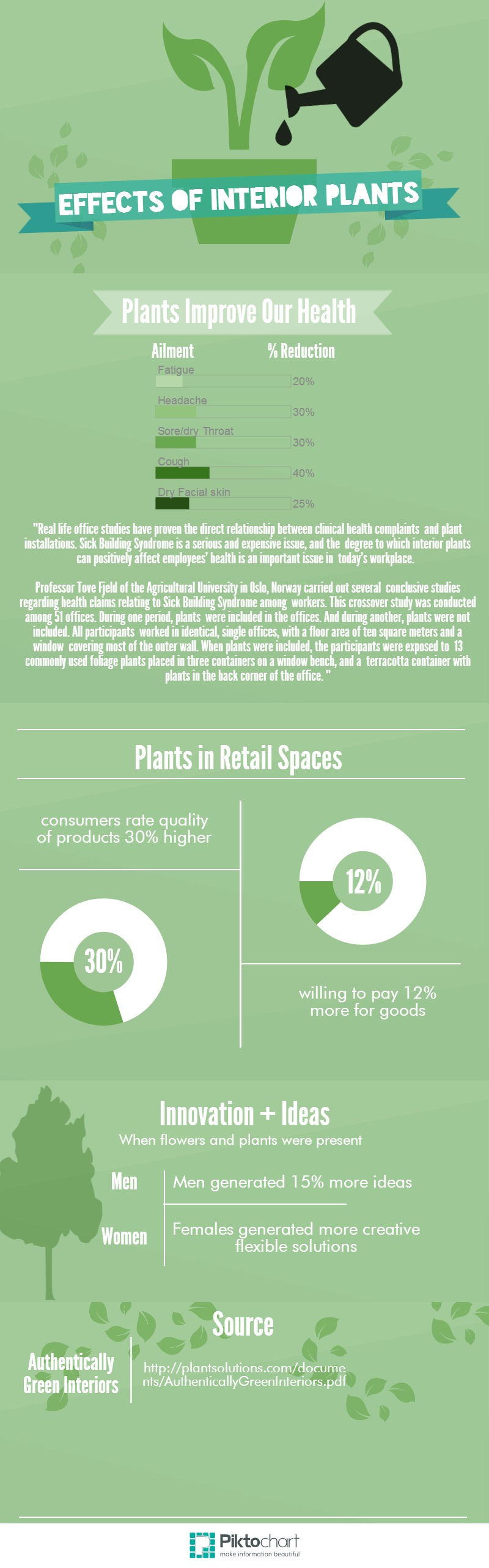 effects of interior plants