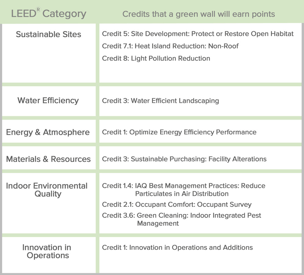 LEED , or Leadership in Energy & Environmental Design, is a green building certification program that recognizes best-in-class building strategies and practices. To receive LEED certification, building projects satisfy prerequisites and earn points to achieve different levels of certification. Prerequisites and credits differ for each rating system, and teams choose the best fit for their project.