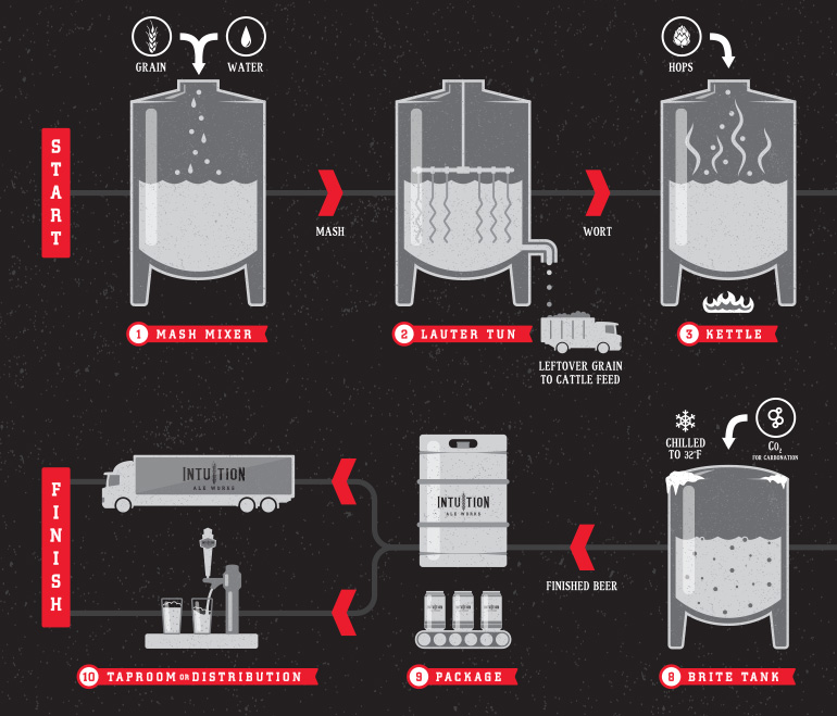 Intuition Ale Works  Illustration, Environmental Graphics