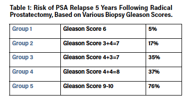 Gleason Scores 2 5 Tumors Are Very Rare Because They Cannot Be Identified Accurately On Needle Biopsy So Even Though It Is Technically Correct To Say That