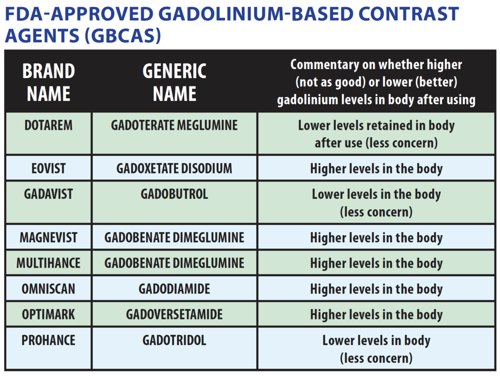 Image result for new gadolinium agents and NSF