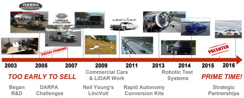 History of Perrone Robotics 2003 - 2016