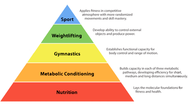 "This is the hierarchy of Fitness.  When we approach our goals we need to ask ourselves. ""Am I putting these in the order of importance?"" Remember  a pyramid can only be as tall as its base."