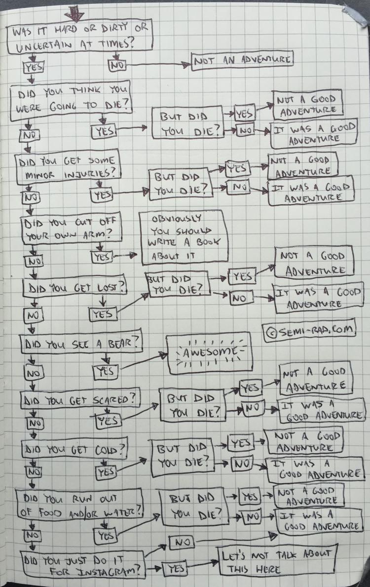 adventure-flow-chart