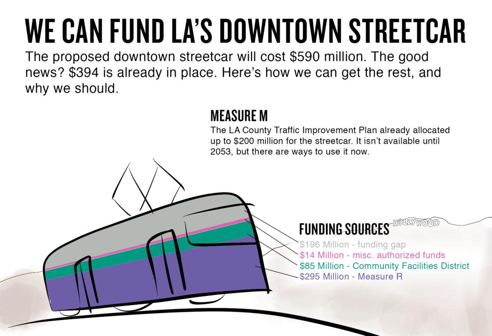 Infographic Portfolio - Materials crated for Professor Lisa Schweitzer's Urban Mass Transit class.