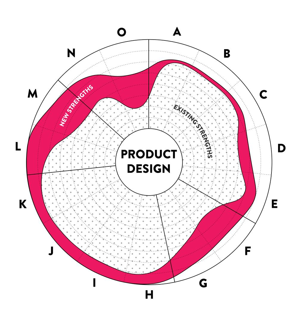 Design strengths diagram