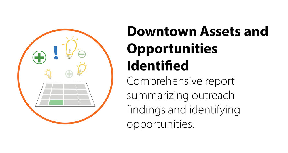 Downtown Assets and Opportunities Identified.jpg