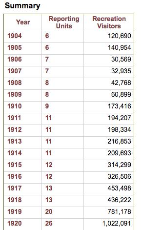 Annual NPS visitation statistics