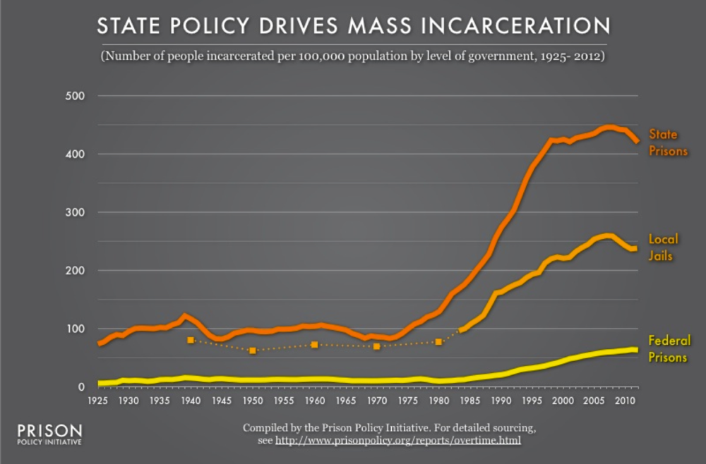 Source: Prison Policy Initiative