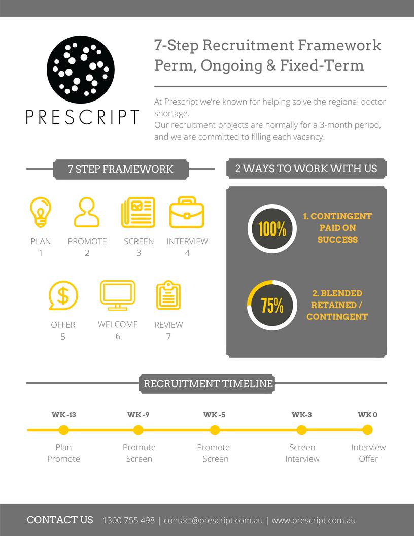 Prescript 7 Step Recruitment Framework.png