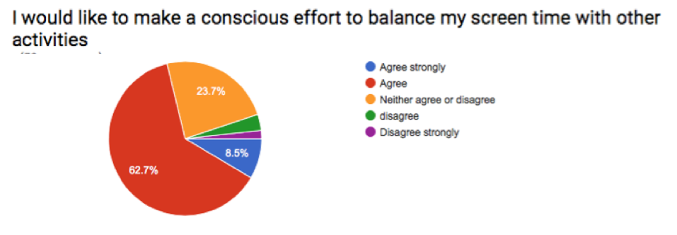conscious effort to balance.png
