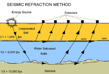 Seismic refraction method: