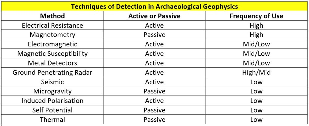 A list of geophysical techniques used for locating, delimiting and investigating archaeological sites.