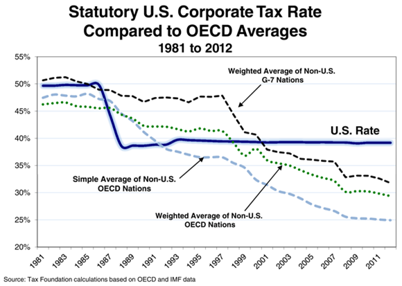 nominal-tax-rates