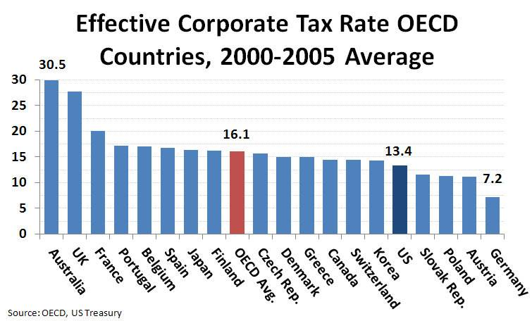 effective-tax-rates