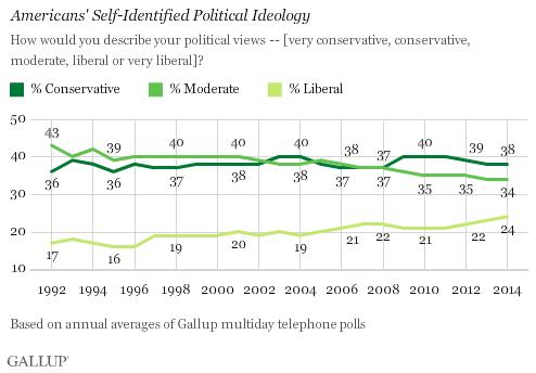 conservatives-liberals-rising.png