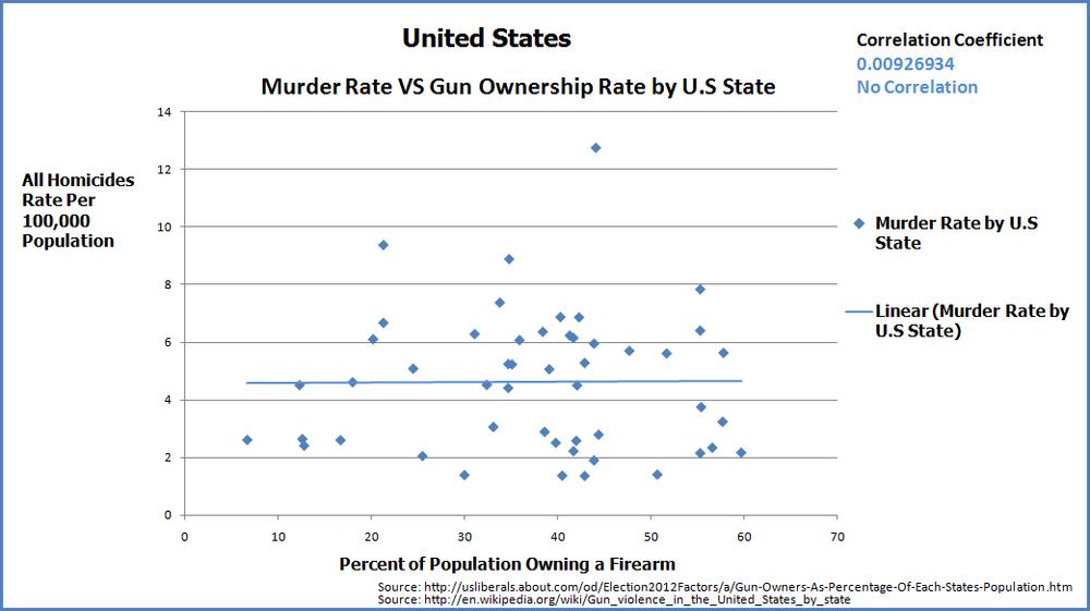 no-correlation