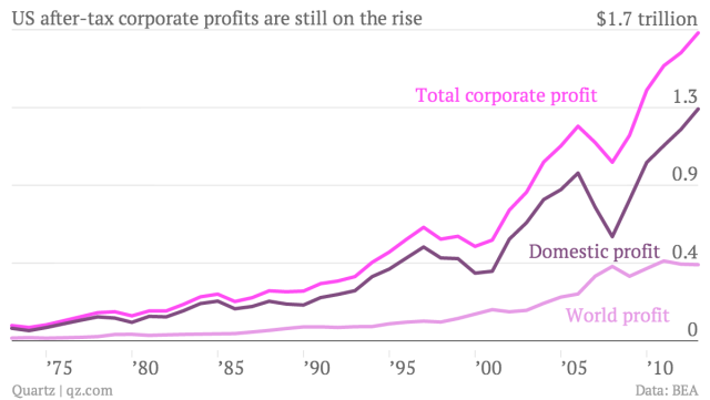 corporate-profits