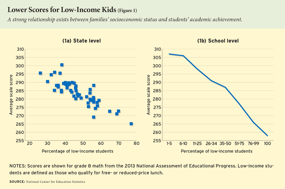 Source:  http://educationnext.org/americas-mediocre-test-scores-education-poverty-crisis/