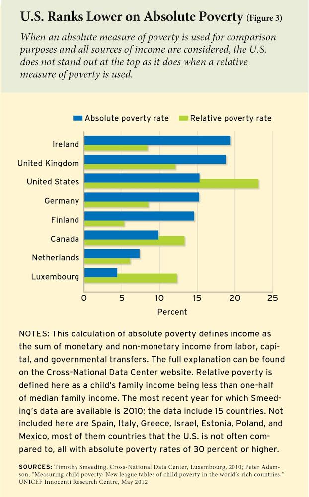 Source:  http://www.nationalreview.com/article/426478/united-states-child-poverty-rate