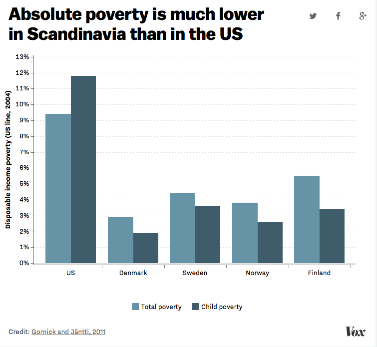 Source:  http://www.vox.com/policy-and-politics/2015/11/11/9707528/finland-poverty-united-states