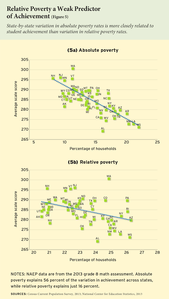 poverty and education in america