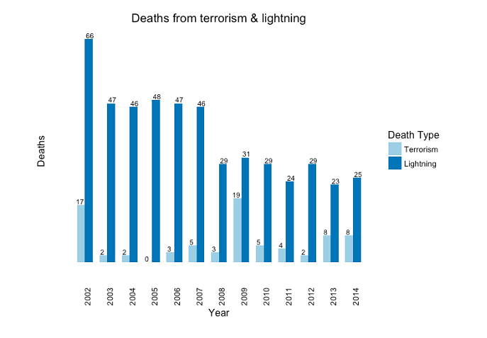 Figure 2: Religious-related terrorism & lightning deaths (US, 2002-2014) Source: CDC.