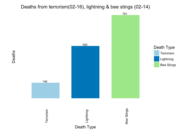 Figure 6: Aggregate deaths from US terrorism, lightning and bee stings (2002-2014, 2002-2016 for terrorism).