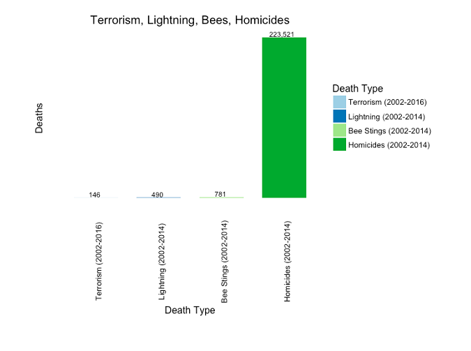 Figure 8: Terrorism, lightning, bee stings, and homicides (2002-2014 for all except terrorism, which is 2002-2016)