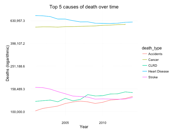 Figure 14: Deaths from top 5 causes over time (US, 2002-2014).  Y axis is logarithmic so you can see the variations in Stroke, CLRD and Accidents more clearly. Source: CDC.