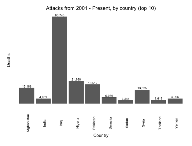Figure 15: Aggregate  terrorism related deaths  by top 10 affected countries (2002-2016)